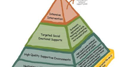 SPEC Pyramid